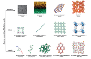 A Short Review: Comparison between Covalent Organic Frameworks (COFs), Metal Organic Frameworks (MOFs) and Porous Carbon Materials